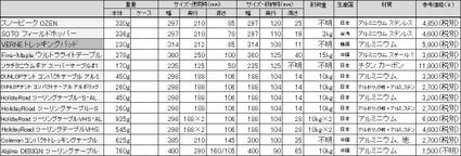 Ul_table